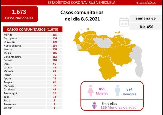 covid 19 en venezuela 47 casos en monagas este martes 8 de junio de 2021 laverdaddemonagas.com covid 0806