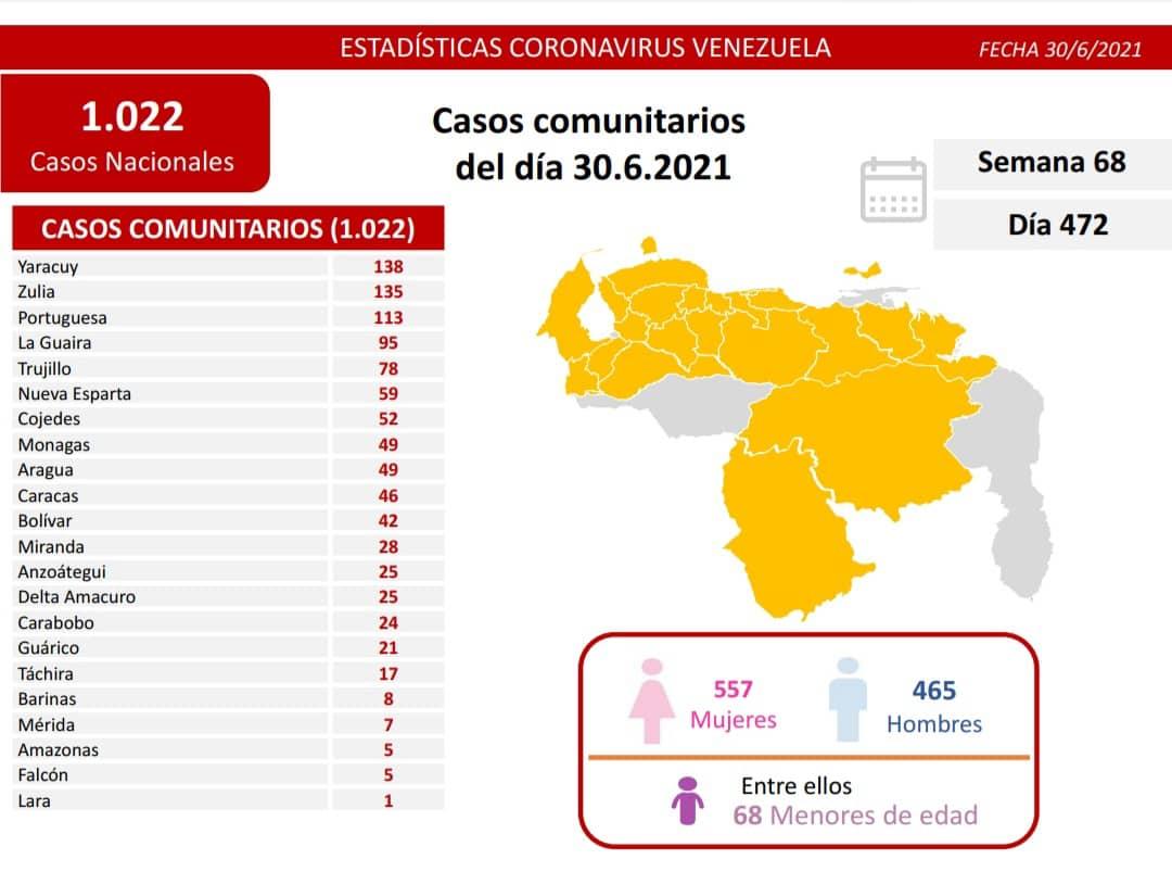 covid 19 en venezuela 49 casos en monagas este miercoles 30 de junio de 2021 laverdaddemonagas.com covid19 3006