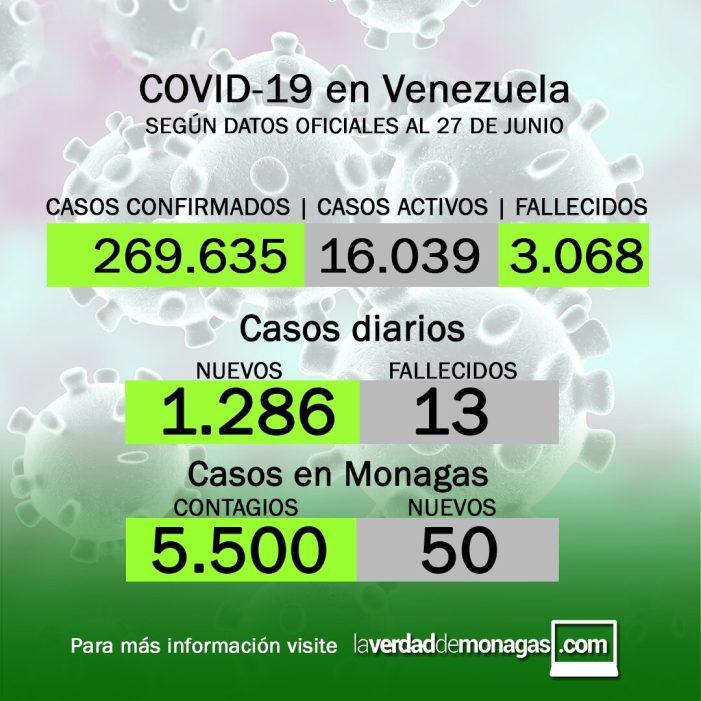 Monagas cuenta con 5.500 casos en lo que va de pandemia.