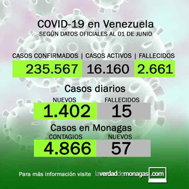 covid 19 en venezuela 57 casos en monagas este martes 1 de junio de 2021 laverdaddemonagas.com flyer 0106