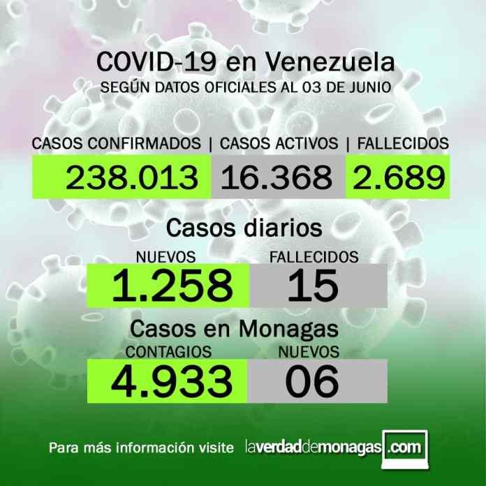 covid 19 en venezuela 6 casos en monagas este jueves 3 de junio de 2021 laverdaddemonagas.com flyer 0306