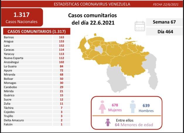 covid 19 en venezuela casos en monagas este miercoles 23 de enero de 2021 laverdaddemonagas.com covid19 2206