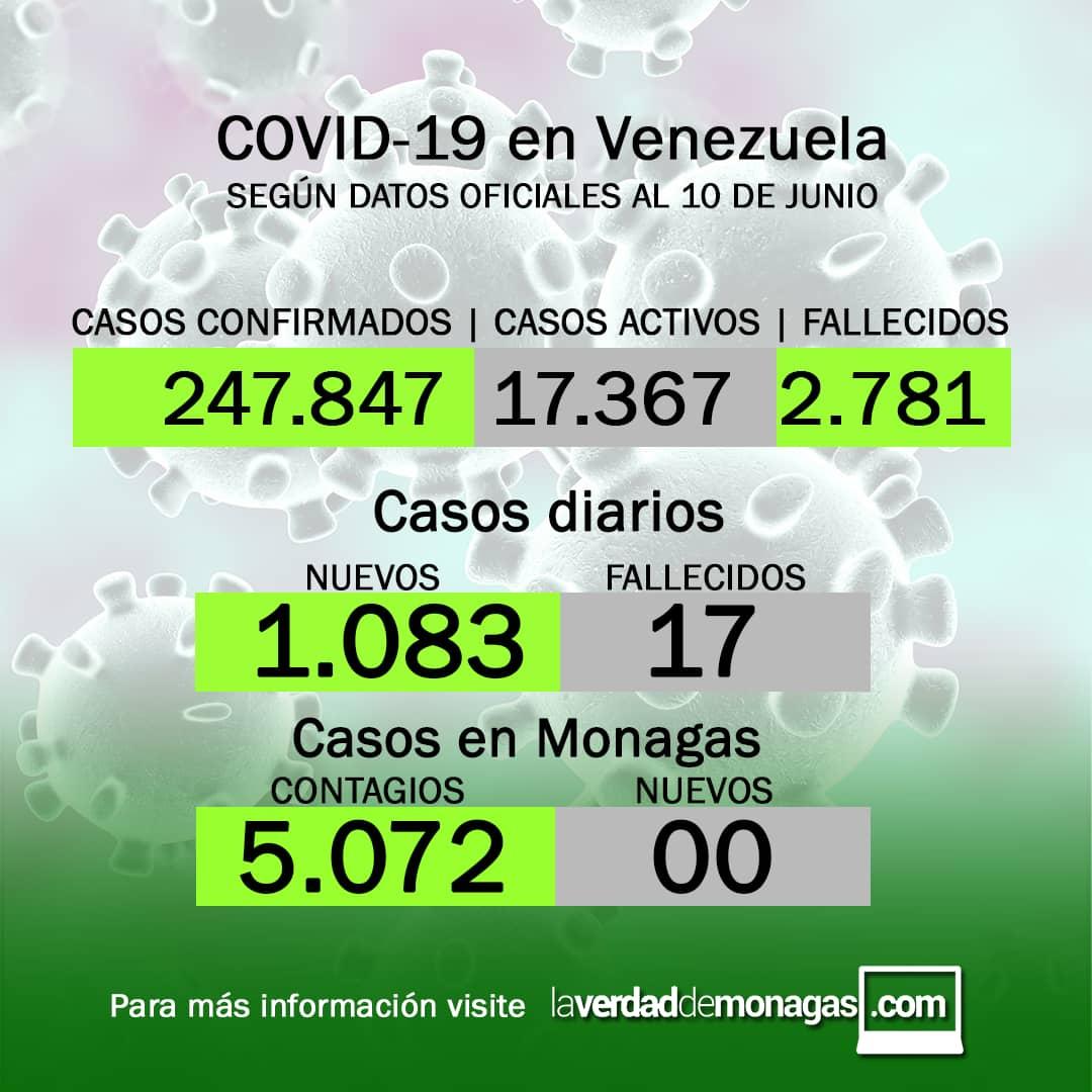 covid 19 en venezuela monagas sin casos este jueves 10 de junio de 2021 laverdaddemonagas.com flyer 1006