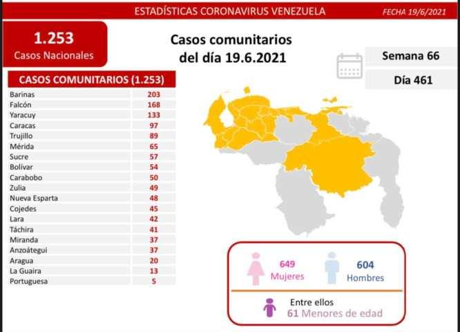covid 19 en venezuela monagas sin casos este sabado 19 de junio de 2021 laverdaddemonagas.com covid19 1906