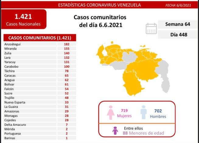 covid 19 en venezuela monagas supero los 5 mil casos en la pandemia laverdaddemonagas.com covid19 0606
