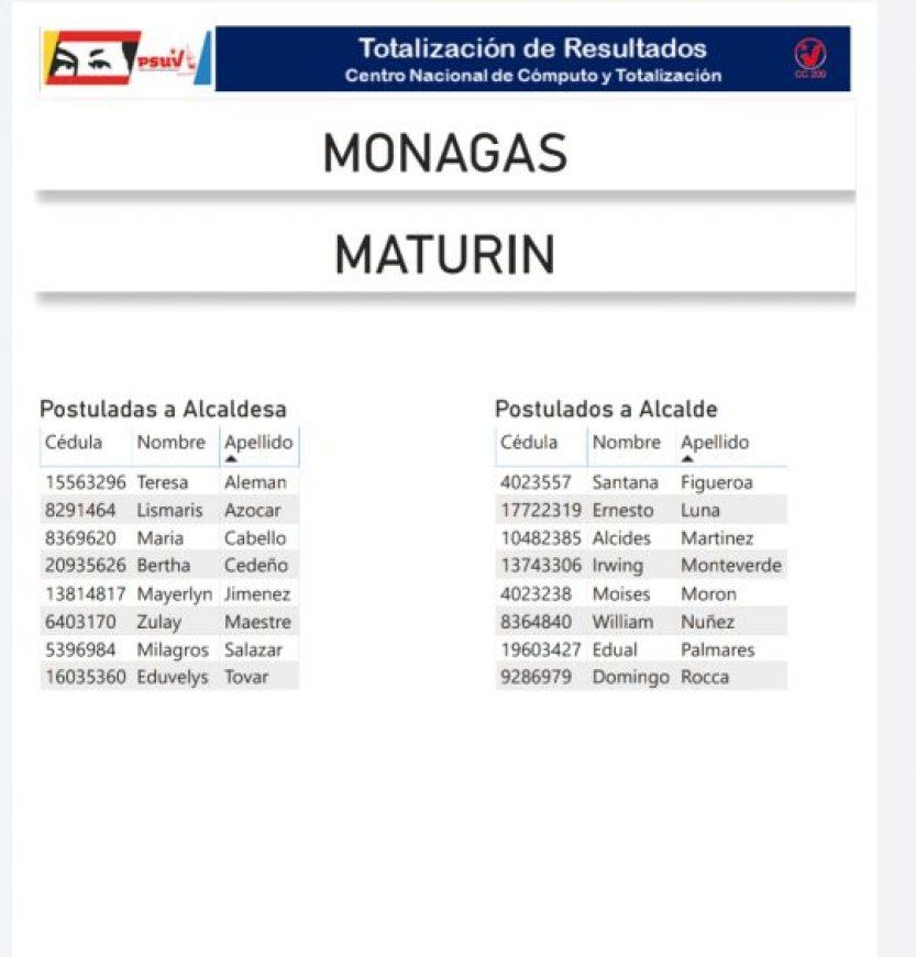 conozca los postulados del psuv a la alcaldia de maturin y la gobernacion de monagas laverdaddemonagas.com primarias psuv 2 2