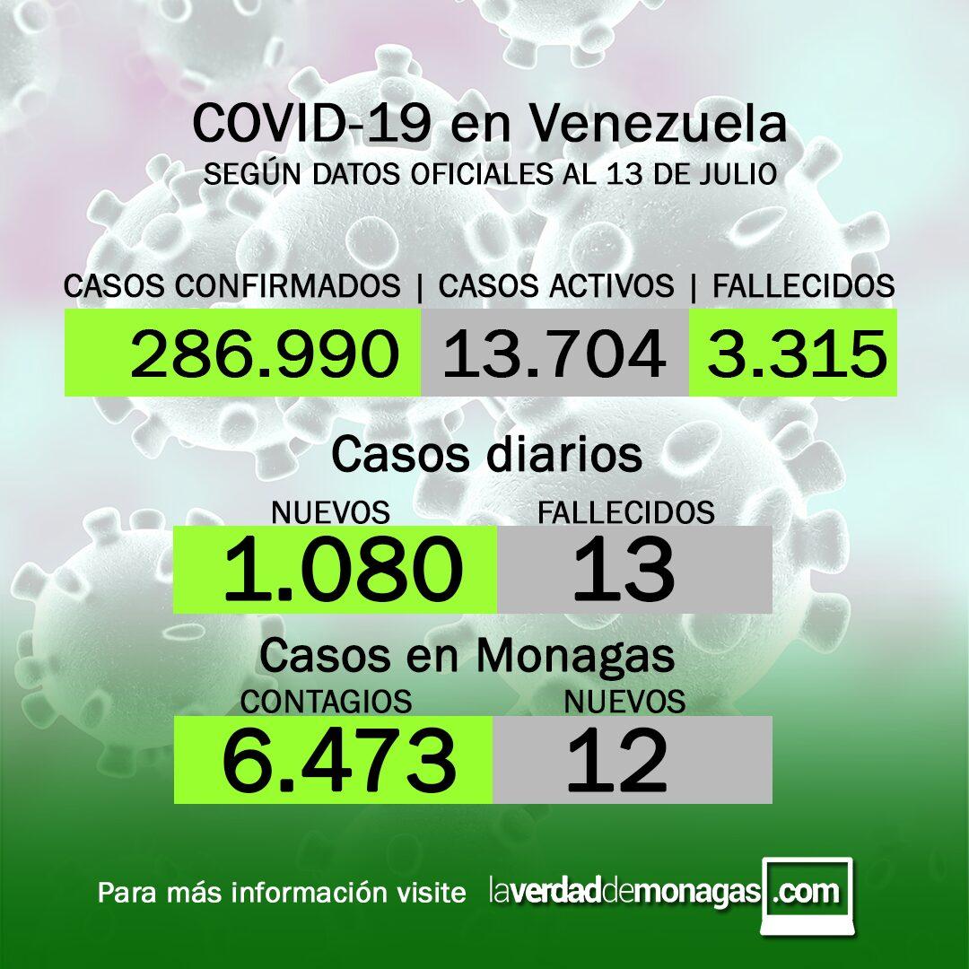 covid 19 en venezuela 12 nuevos casos positivos en monagas este martes 13 de julio de 2021 laverdaddemonagas.com covid 19 en venezuela 12 nuevos casos positivos en monagas este martes 13 de julio de 2021 laverdaddemonagas.com casos covid19jj