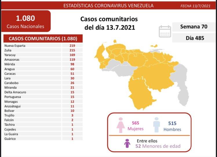 Covid-19 en Venezuela: 12 nuevos casos positivos en Monagas este martes 13 de julio de 2021