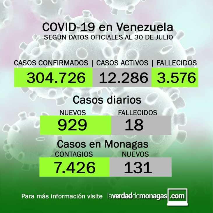 covid 19 en venezuela 131 casos en monagas este viernes 30 de julio de 2021 laverdaddemonagas.com flyer