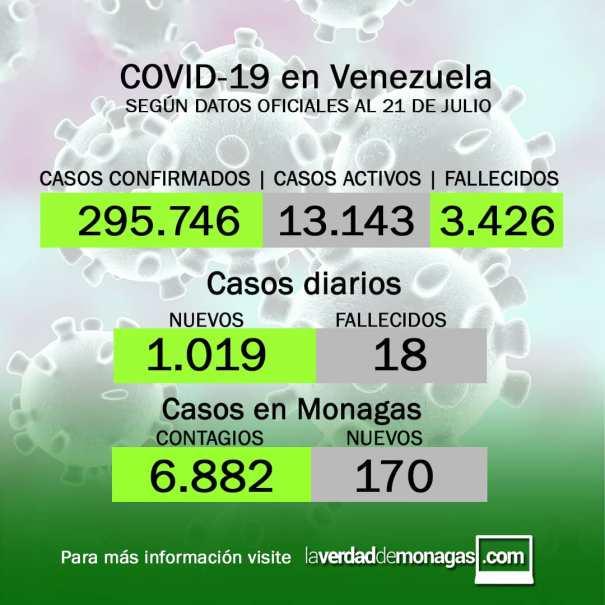 covid 19 en venezuela 170 casos en monagas este miercoles 21 de julio de 2021 laverdaddemonagas.com flyer2107