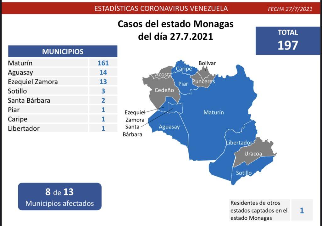 covid 19 en venezuela 197 casos en monagas este martes 27 de julio de 2021 laverdaddemonagas.com imagen2 monagas