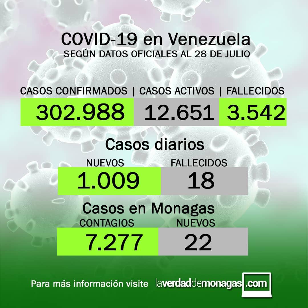 covid 19 en venezuela 22 casos en monagas este miercoles 28 de julio de 2021 laverdaddemonagas.com flyer covid 2807