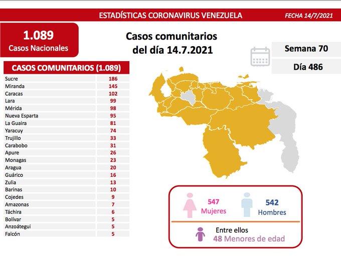 covid 19 en venezuela 23 casos en monagas este miercoles 14 de julio de 2021 laverdaddemonagas.com covid19 1407