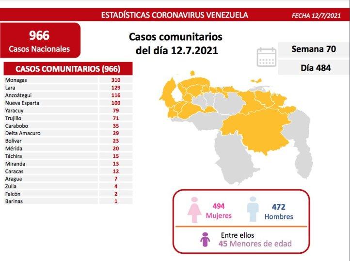 covid 19 en venezuela 310 casos positivos en monagas este lunes 12 d3 julio de 2021 laverdaddemonagas.com covid19 1207