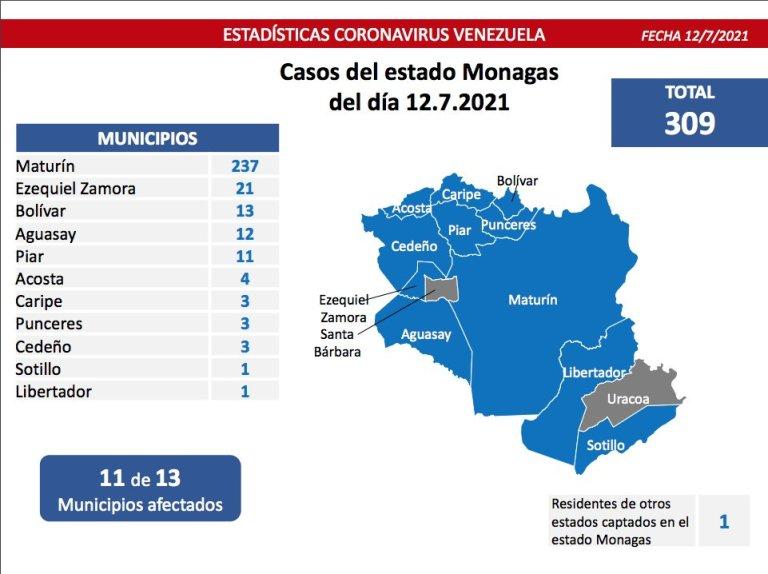 covid 19 en venezuela 310 casos positivos en monagas este lunes 12 de julio de 2021 laverdaddemonagas.com grafico2