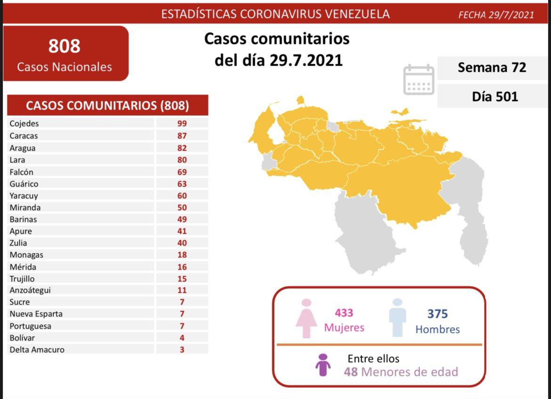 covid 19 en venezuela casos en monagas este jueves 29 de julio de 2021 laverdaddemonagas.com covid19 2907