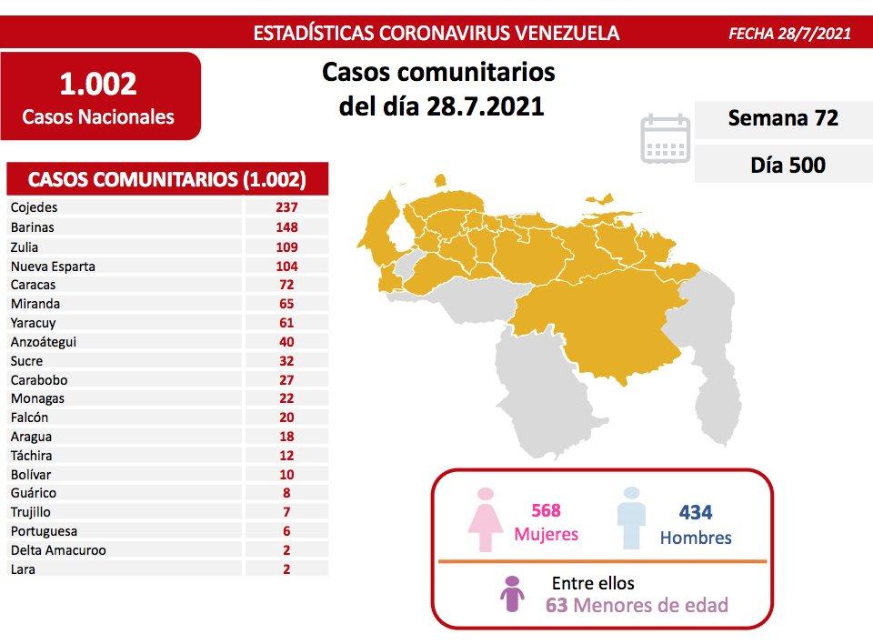 covid 19 en venezuela casos en monagas este miercoles 28 de julio de 2021 laverdaddemonagas.com covid19 2807