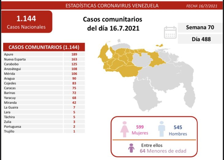 covid 19 en venezuela monagas sin casos este viernes 16 de julio de 2021 laverdaddemonagas.com covid19 1607