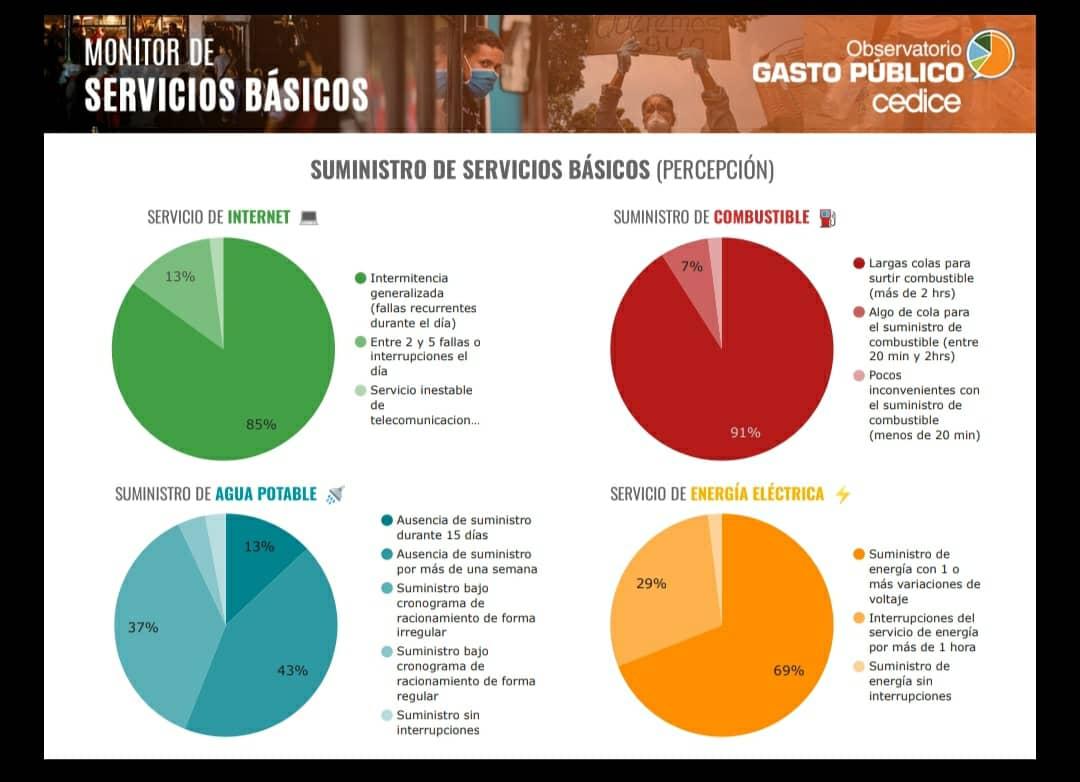 cedice reporta creciente deterioro de servicios publicos en venezuela laverdaddemonagas.com foto graficos