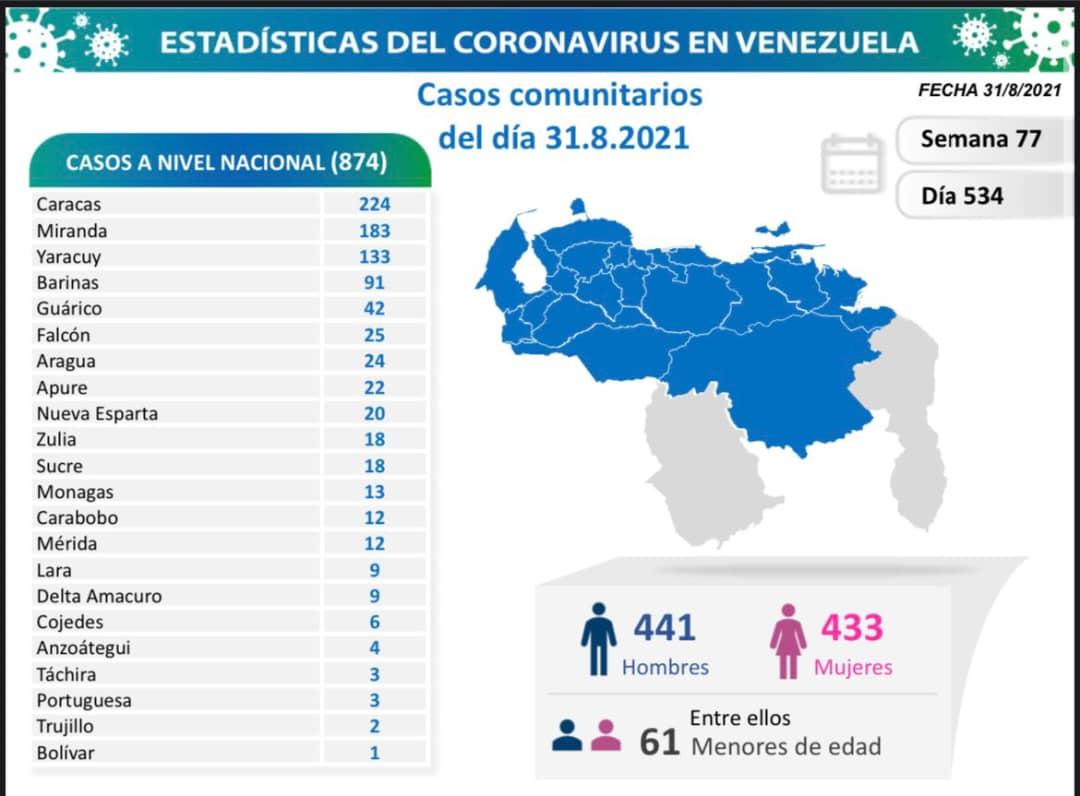 covid 19 en venezuela 13 casos en monagas este martes 31 de agosto de 2021 laverdaddemonagas.com covid19 3108
