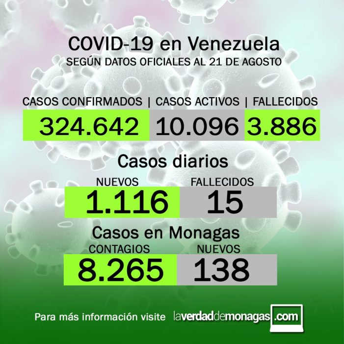 covid 19 en venezuela 138 nuevos contagios en monagas este 21 de agosto de 2021 laverdaddemonagas.com covid 19 en venezuela 138 nuevos contagios en monagas este 21 de agosto de 2021 laverdaddemonagas.com lkkmkm