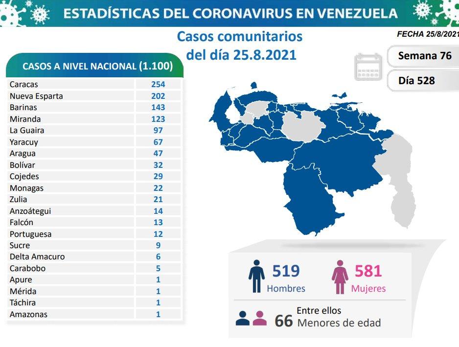 covid 19 en venezuela 22 casos en monagas este miercoles 25 de agosto de 2021 laverdaddemonagas.com covid19 2508