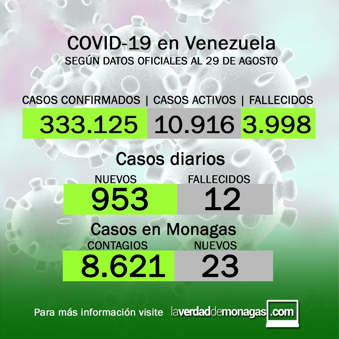 covid 19 en venezuela 23 casos en monagas este domingo 29 de agosto de 2021 laverdaddemonagas.com flyer 2908