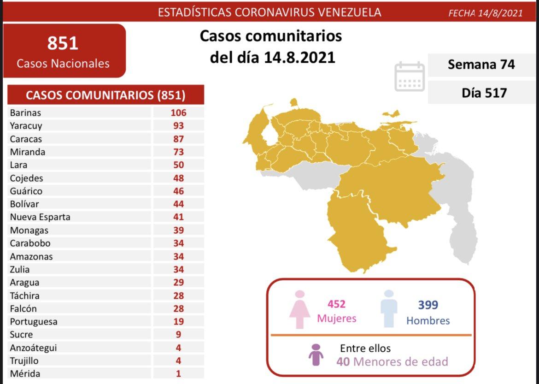covid 19 en venezuela 39 casos en monagas este sabado 14 de agosto de 2021 laverdaddemonagas.com covid19 1409