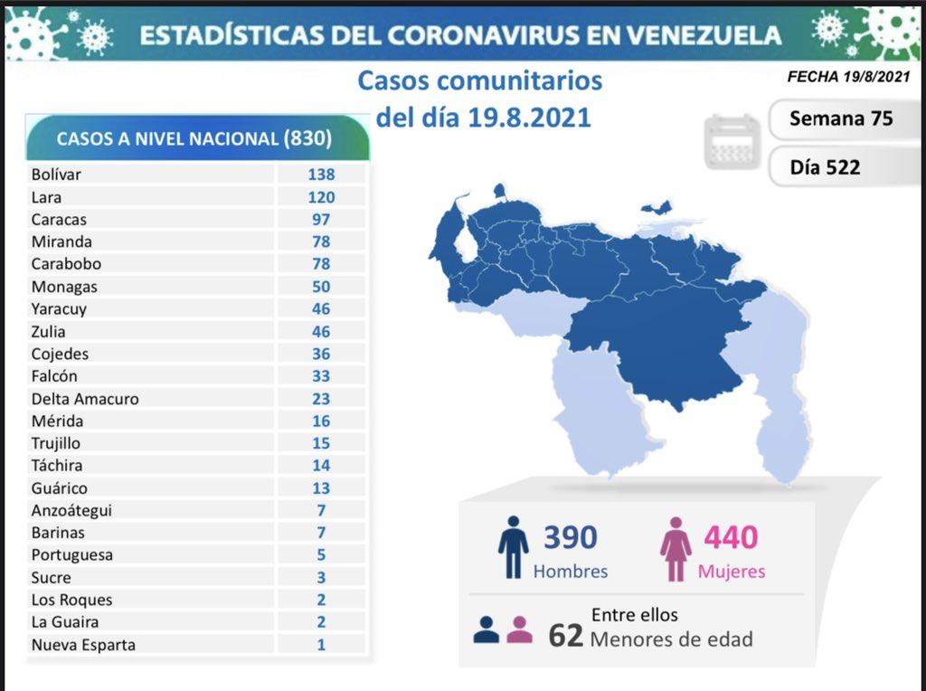 covid 19 en venezuela 50 casos en monagas este jueves 19 de agosto de 2021 laverdaddemonagas.com covid 19 1908