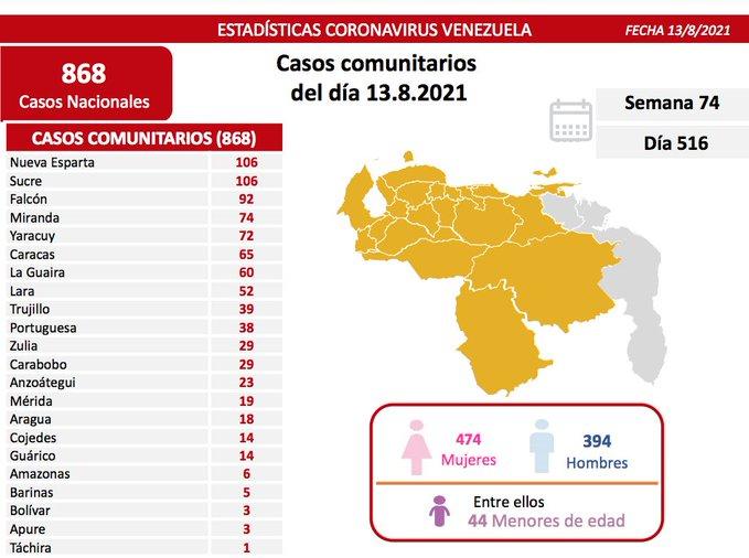 covid 19 en venezuela casos en monagas este viernes laverdaddemonagas.com covid19 1308
