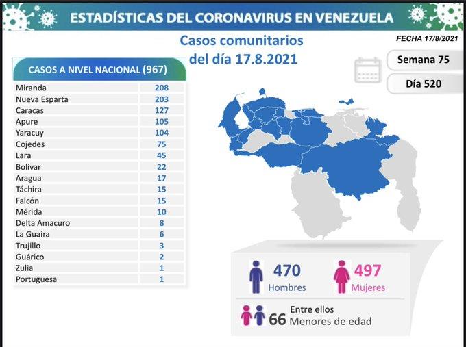 covid 19 en venezuela monagas sin casos este martes 17 de agosto de 2021 laverdaddemonagas.com covid19 1708
