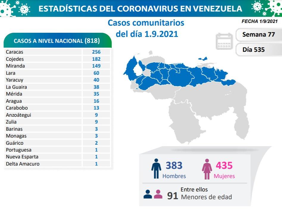 covid 19 en venezuela 3 casos en monagas este miercoles 1 de septiembre de 2021 laverdaddemonagas.com covid19 0109