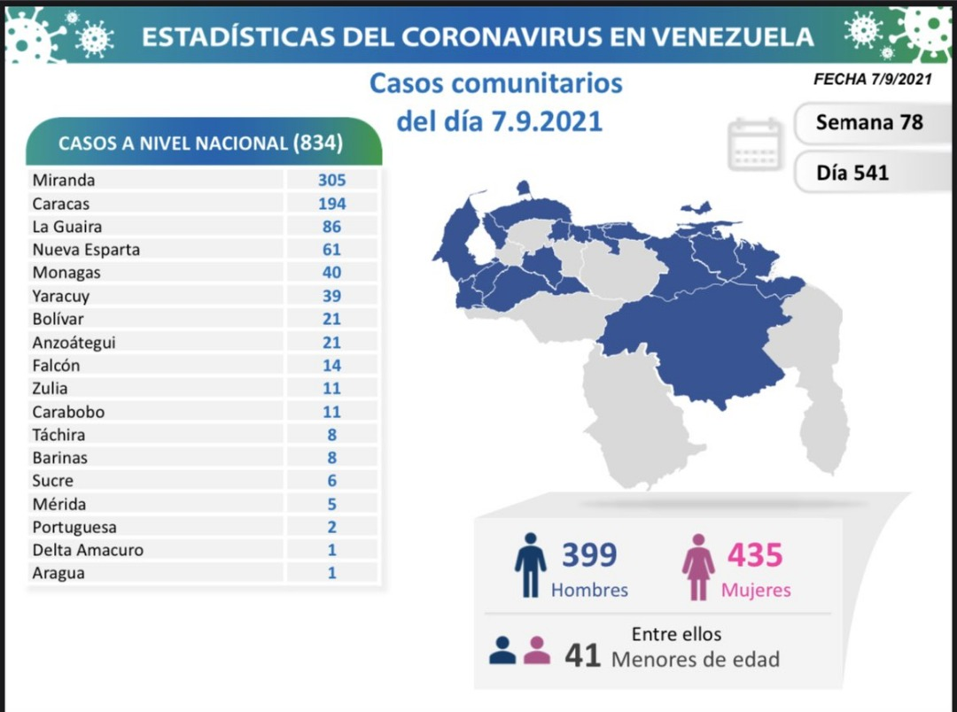 covid 19 en venezuela 40 casos en monagas este martes 7 de septiembre de 2021 laverdaddemonagas.com covid19 0709