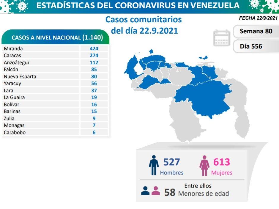 covid 19 en venezuela 7 casos en monagas este miercoles 22 de septiembre de 2021 laverdaddemonagas.com covid 19 2209