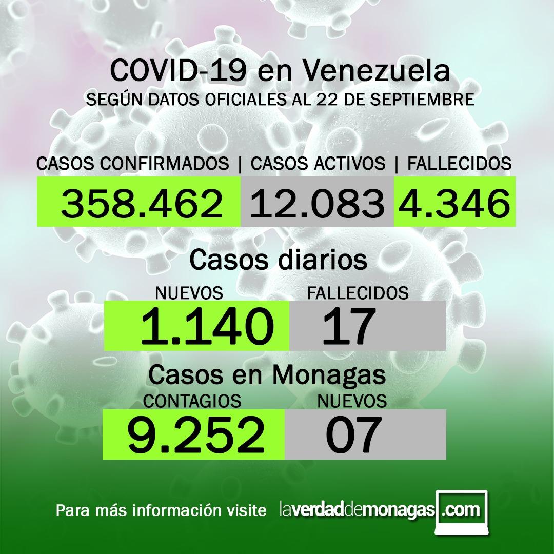 covid 19 en venezuela 7 casos en monagas este miercoles 22 de septiembre de 2021 laverdaddemonagas.com flyer 2209