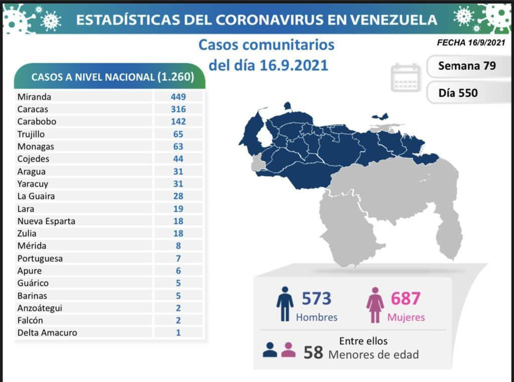 covid 19 en venezuela monagas registro 63 casos este jueves 16 de septiembre de 2021 laverdaddemonagas.com covid 19 1609