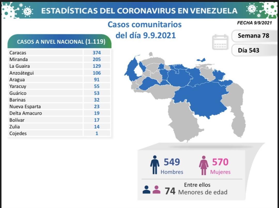 covid 19 en venezuela monagas sin casos este jueves 9 de septiembre de 2021 laverdaddemonagas.com covid19 0909