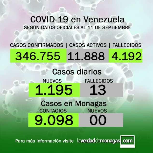 covid 19 en venezuela monagas sin casos este sabado 11 de septiembre de 2021 laverdaddemonagas.com flyer 1109