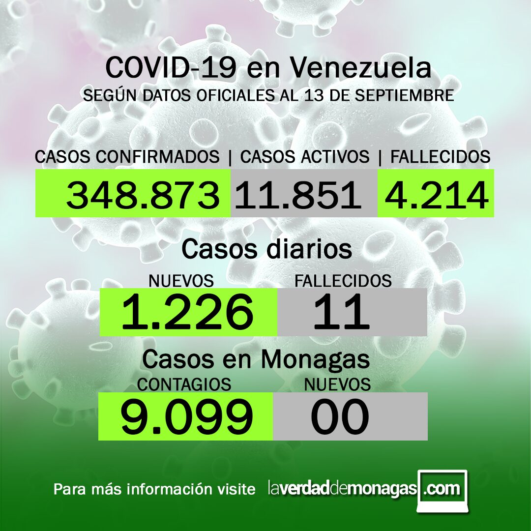 covid 19 en venezuela sin casos positivos en monagas este lunes 13 de septiembre de 2021 laverdaddemonagas.com covid 19 en venezuela sin casos positivos en monagas este lunes 13 de septiembre de 2021 laverdaddemonagas.com dfgdfgdfh