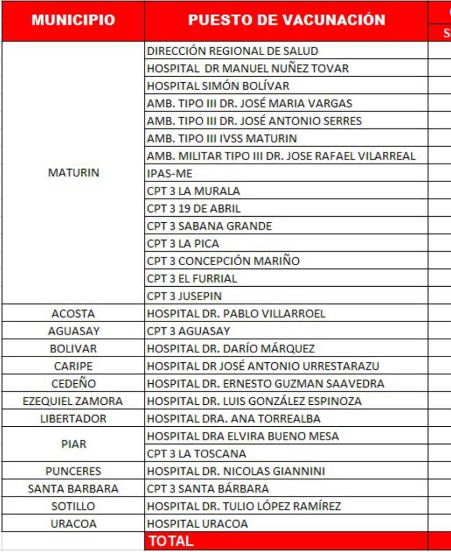 zodi monagas realizo jornada medico asistencial y de vacunacion laverdaddemonagas.com puntos de vacaunacion