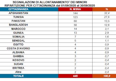 445 MINORI SCOMPARSI IN ITALIA NEL SETTEMBRE 2020!