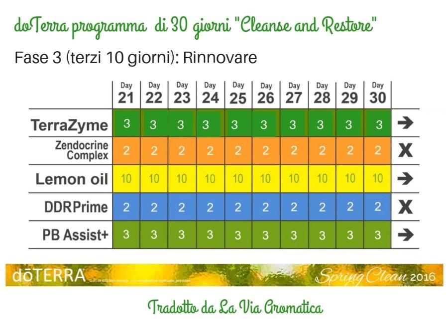 Cleanse fase 3 italiano