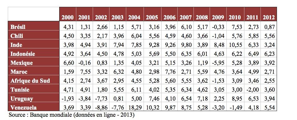 Les Pays Mergents Performance Ou Dveloppement La