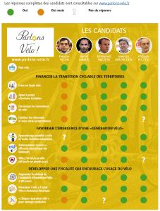 tableau de réponses des candidats