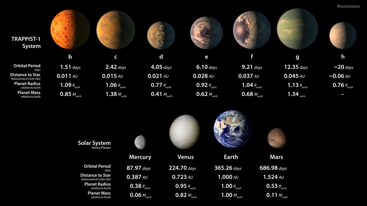 7 планет похожих на землю в одной солнечной системе TRAPPIST-1
