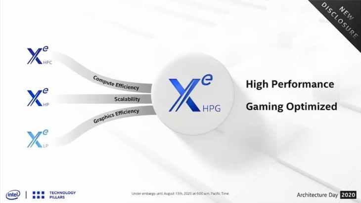 Intel Xe HPG поборется с AMD и Nvidia в сегменте игровых видеокарт