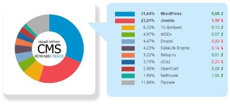 Популярность CMS-систем за 2-й квартал 2015 года