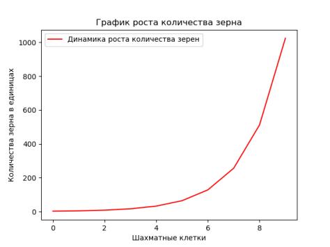 Построение графиков в Python-2