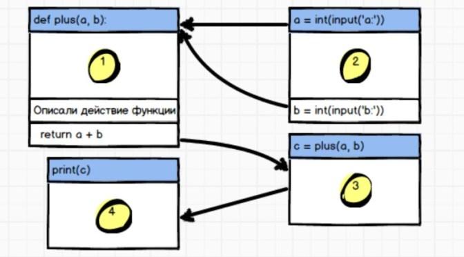 функции-в-Python-схема