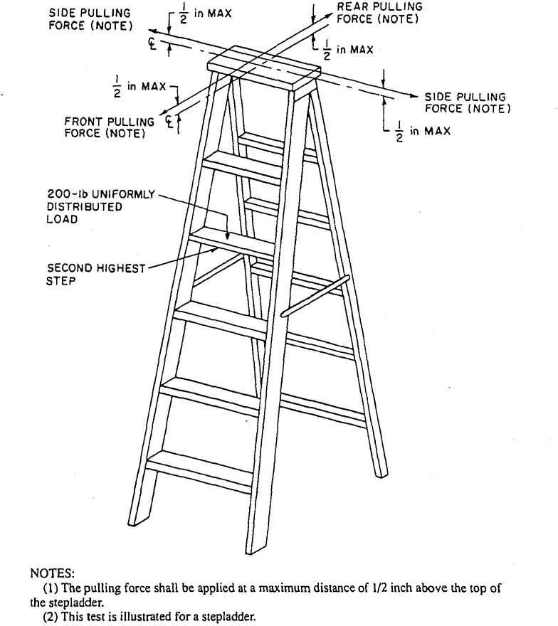 American National Standard for Ladders — Portable Wood